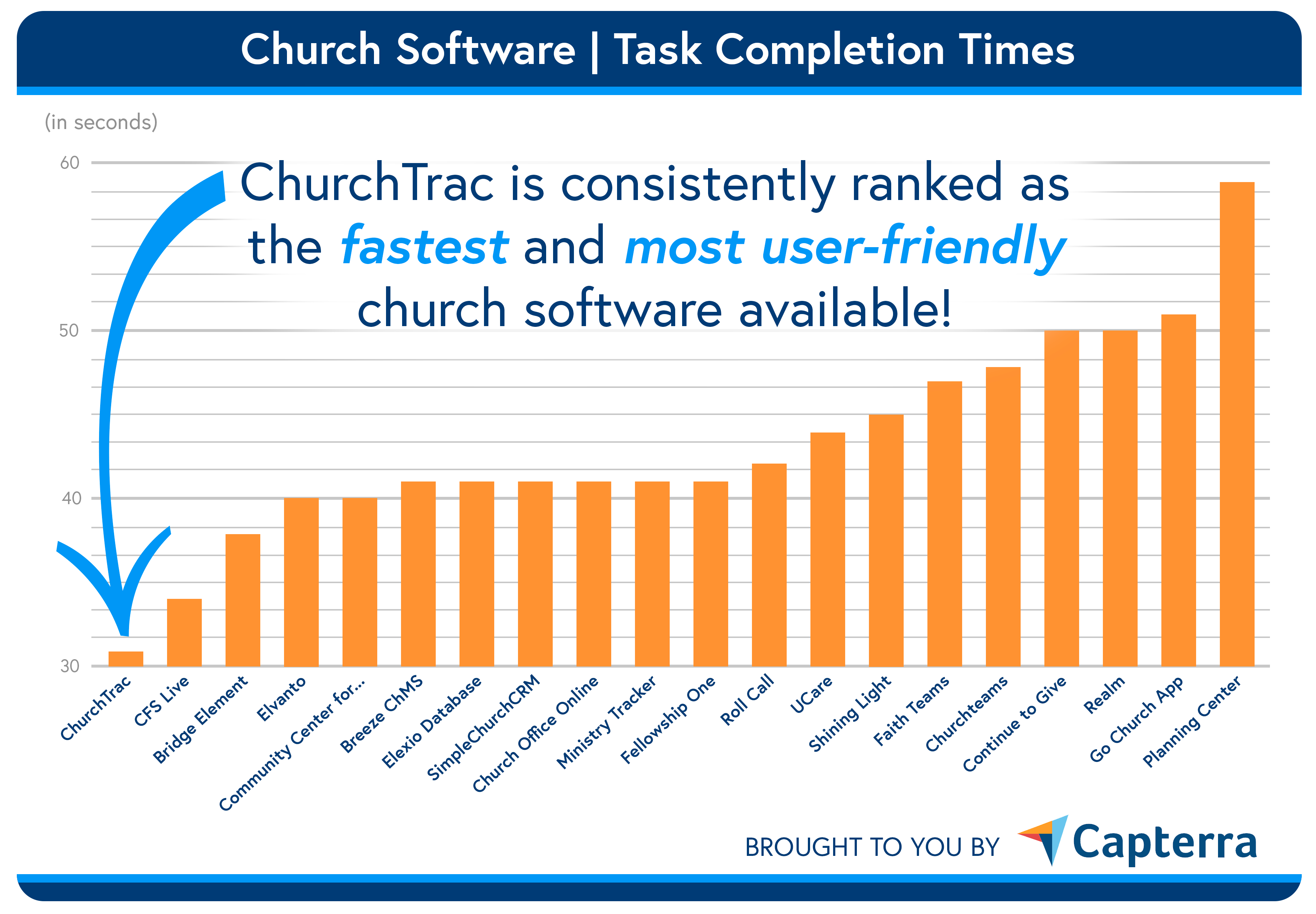capterra church software task completion times